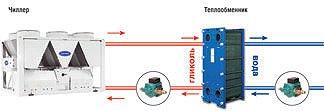 Чиллер со встроенной системой free-cooling (опция)