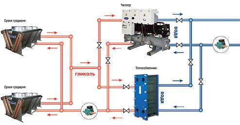 Чиллер с водяным охлаждением конденсатора, градирни, free-cooling