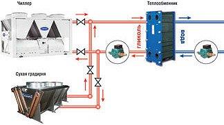 Чиллер с воздушным охлаждением конденсатора, теплообменник вода/гликоль и градирня в варианте с системой free-cooling (опция)